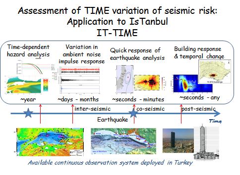 IT-Time - Assessment of time variation of seismic risk